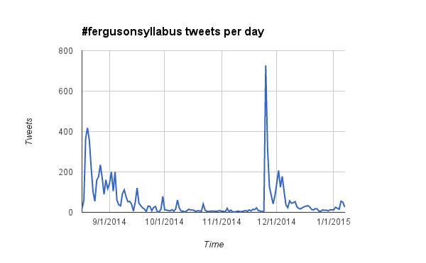 Ferguson Syllabus Chart