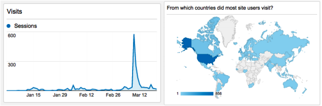 Charts showing number of visitors and geographic locations of InfiniteUlysses.com visitors