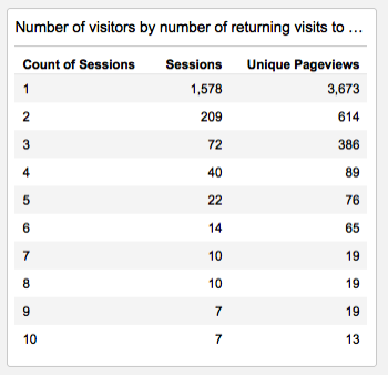 chart showing number of site visitors by number of returning visits to the site.