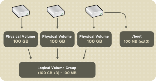 Diagram of a Logical Volume. Image credit The Fedora Project