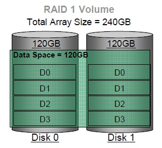 Diagram of RAID 1 Array. Photo credit Intel